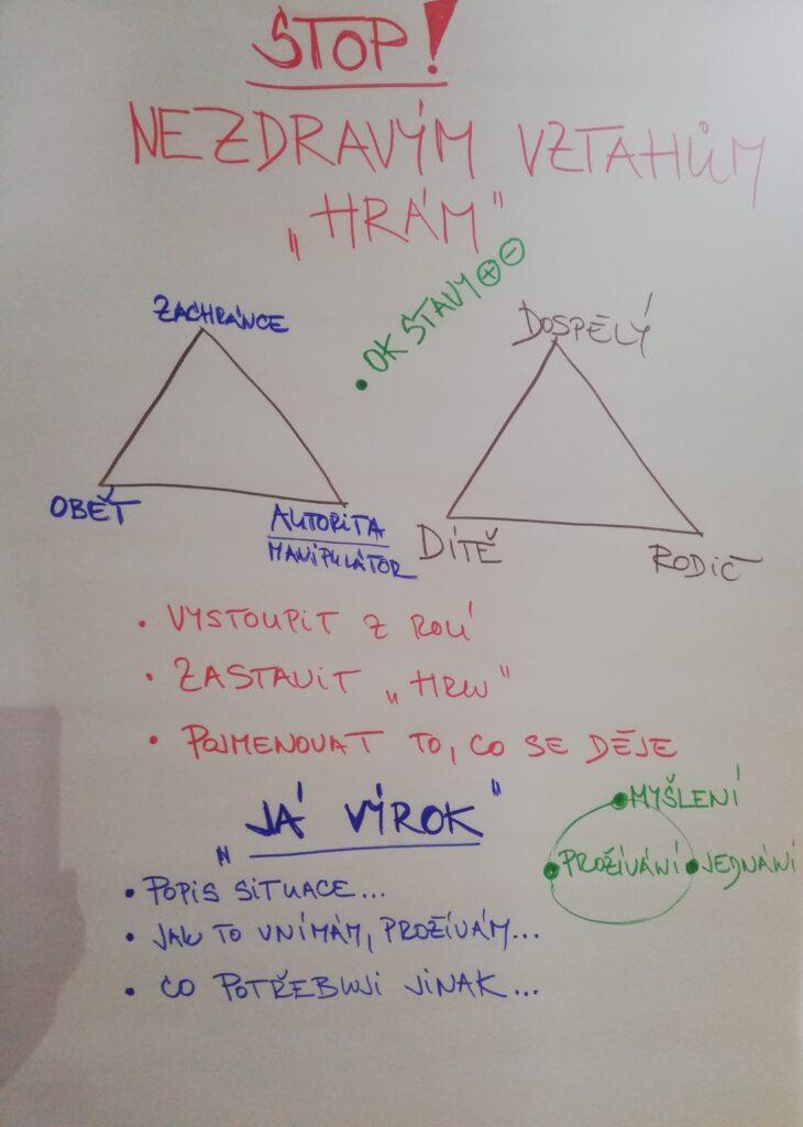 Dramatický trojúhelník